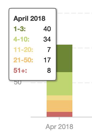 Client A Rankings Breakdown Aug18