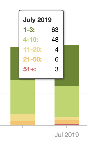 Client A Rankings Breakdown Jul19