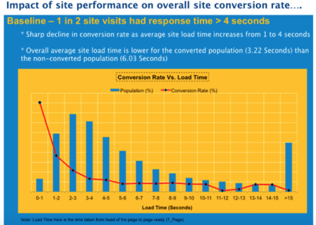 Site performance and it's effects on conversion rates.