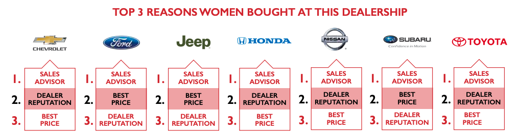 Top 3 Reasons Women Bought at this Dealership Via 2019 Women's Car Buying Report at Top 7 US Auto Brands