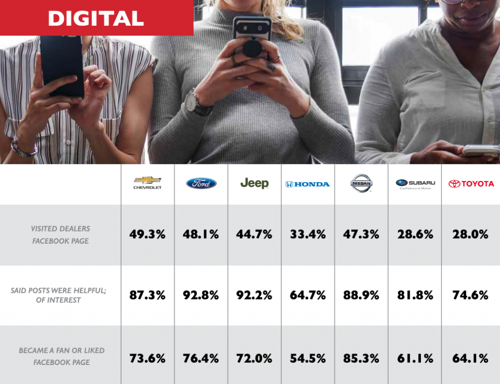 Female Engagement on Facebook via 2019 Women's Car Buying Report at Top 7 US Auto Brands