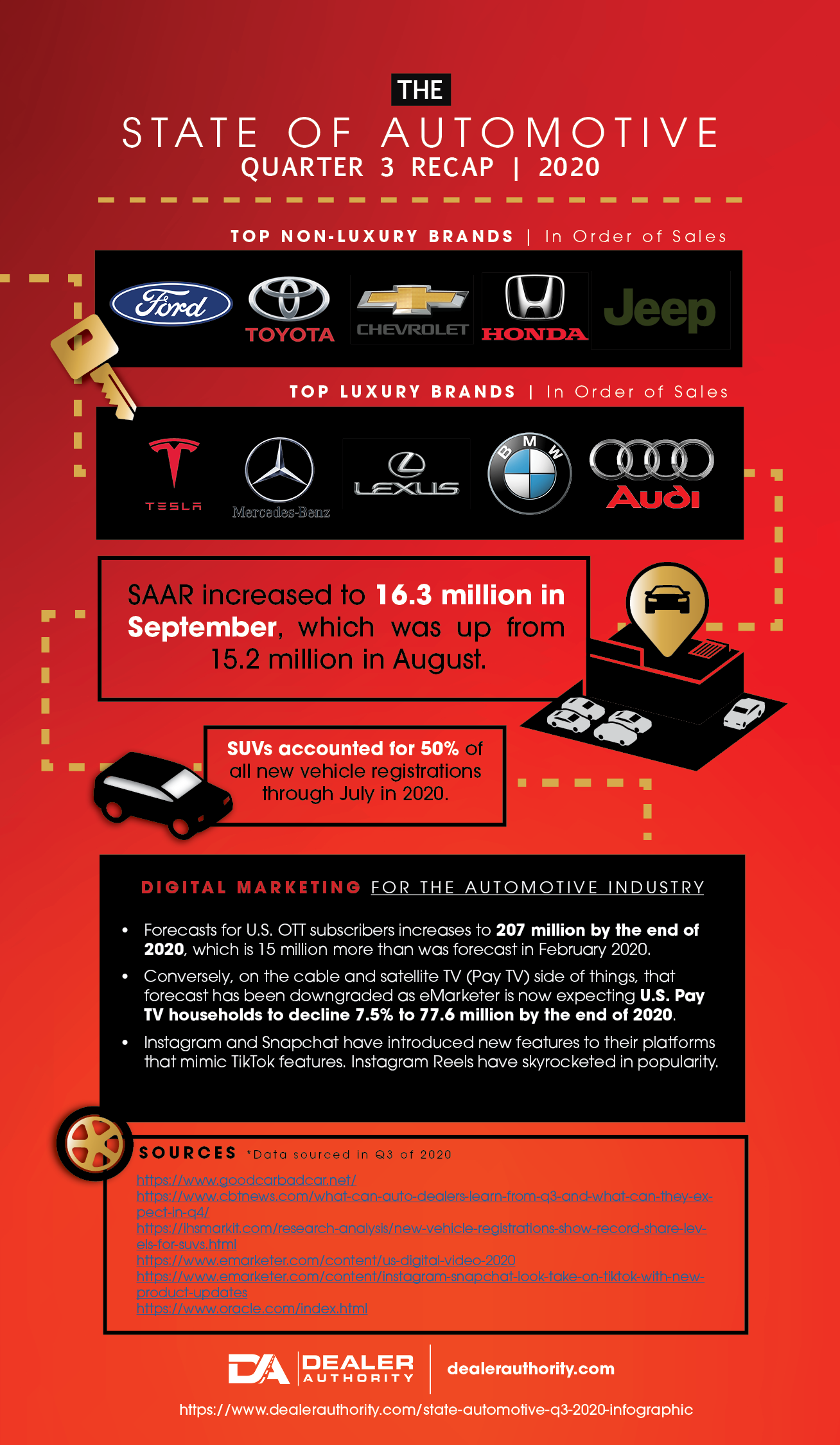 State of Automotive Q3 2020 Infographic
