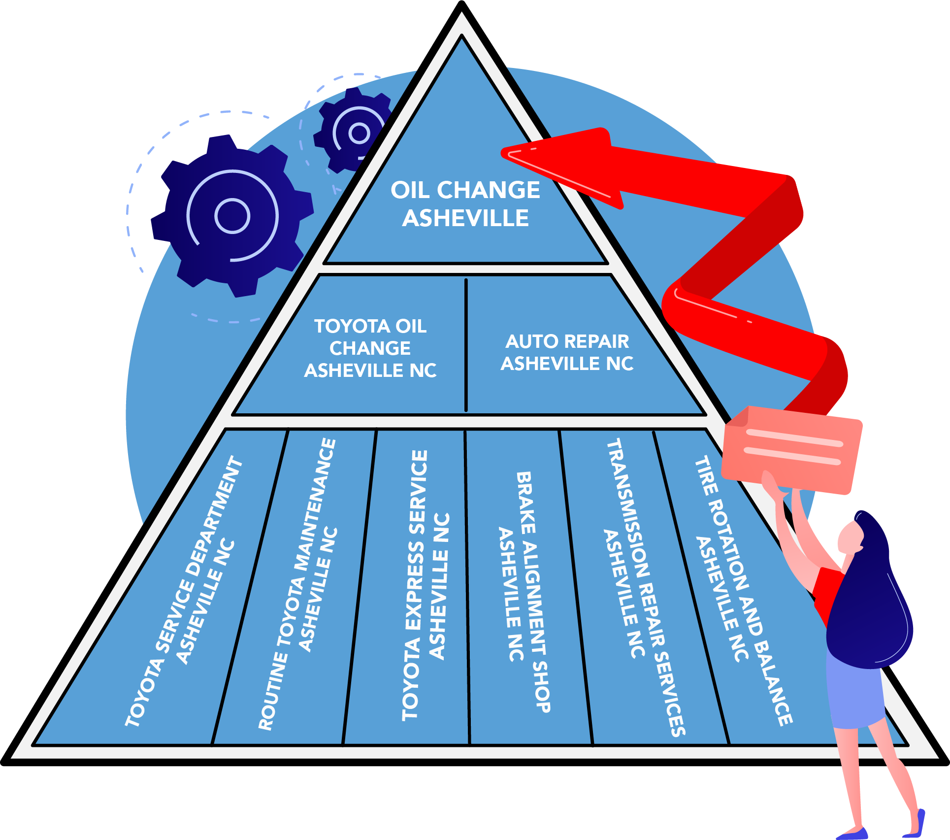 Building SEO Goals: Keyword Pyramid Step 2