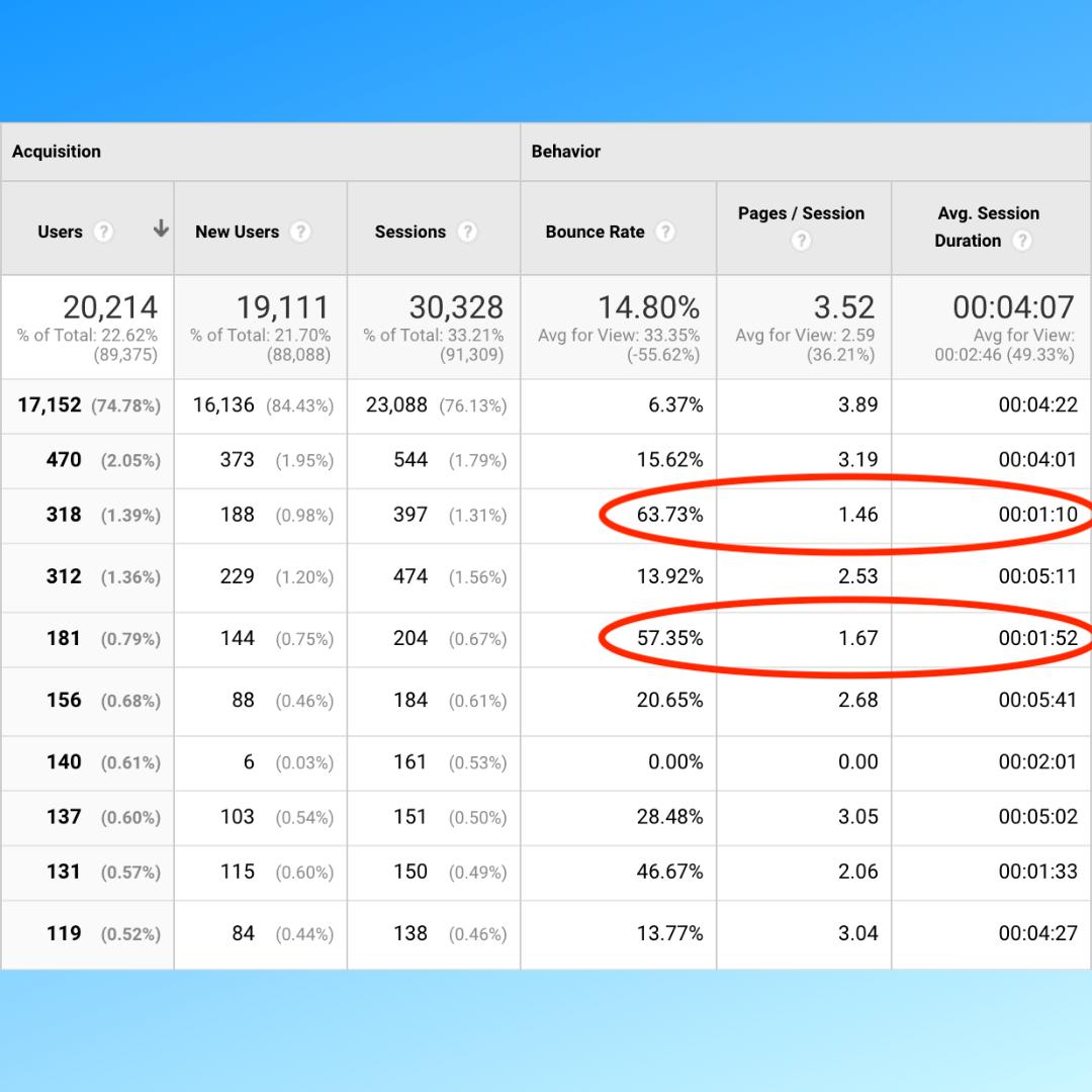 Building SEO Goals Example Google Analytics screenshot