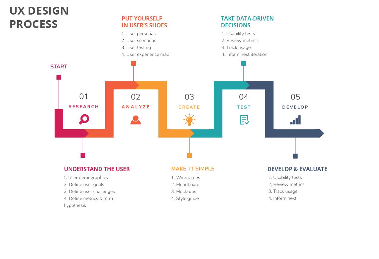Steps to UX design by softermii.com